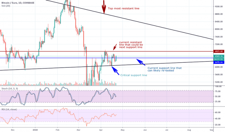 If Bitcoin reaches $ 100,000 after halving, Litecoin may be worth $ 3,000 according to the analysis