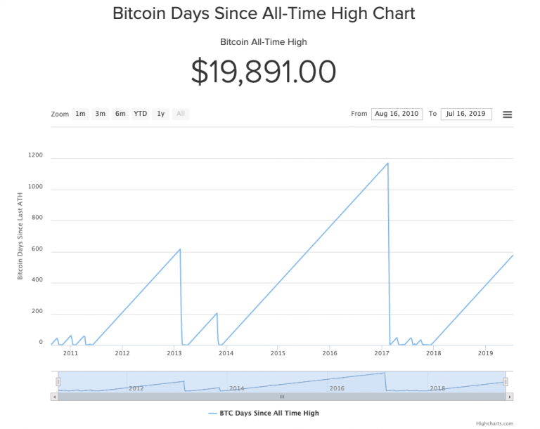 In less than two weeks, some experts warn that bitcoin halving may end with no noticeable impact