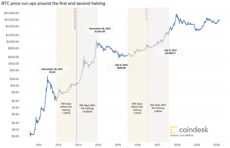 In view of the rising Bitcoin price, what do the trends say about halving Bitcoin?