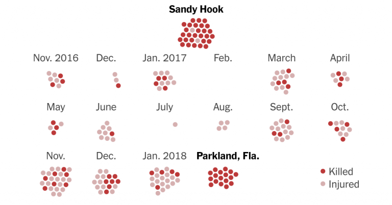 Nearly 1,000 kids under age 12 have died from guns since Sandy Hook