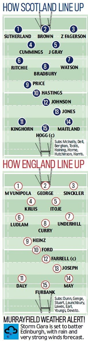 Six Nations: England & Scotland rivalry, Wales & Ireland in 'grudge match'