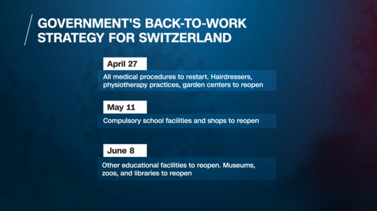 Switzerland will reopen markets, schools and restaurants on May 11, despite the Corona virus a few weeks earlier than planned