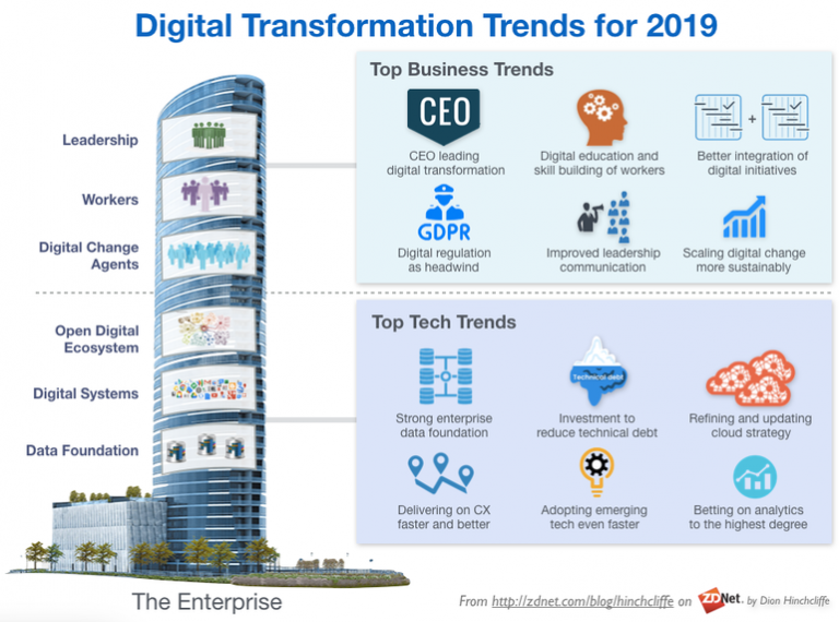 This is the reason why you should bet on digitally transforming your business