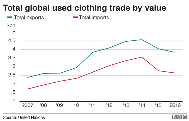 Used clothes: Why is worldwide demand declining?