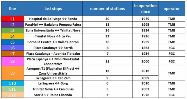 Which Metro, Metrobús and Light Rail stations close for Phase 3