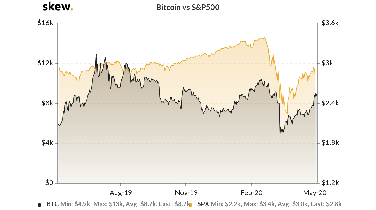 Bitcoin versus SP 500 1-year chart