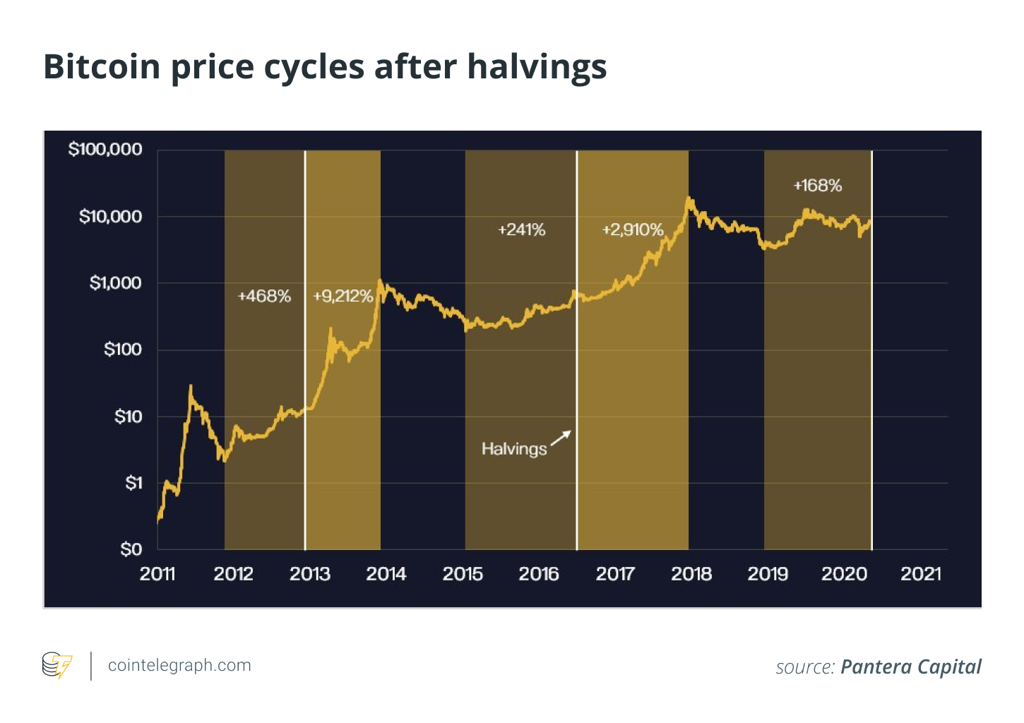 Bitcoin price cycles after halving