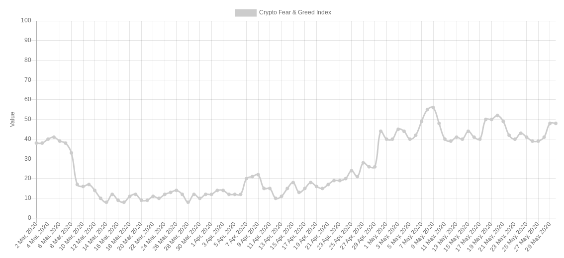Crypto Fear  Greed Index 3-month chart