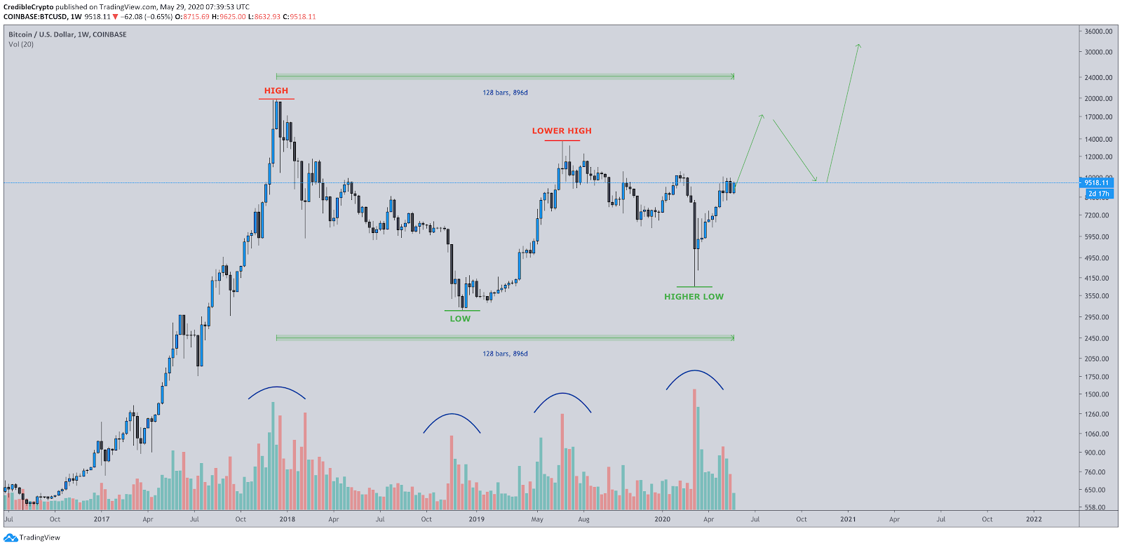 BTC / USD 3-year chart with