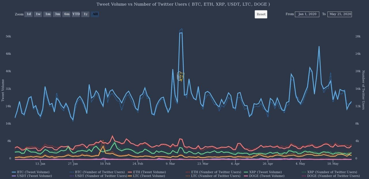 Cryptocurrency Twitter mentioned and number of users