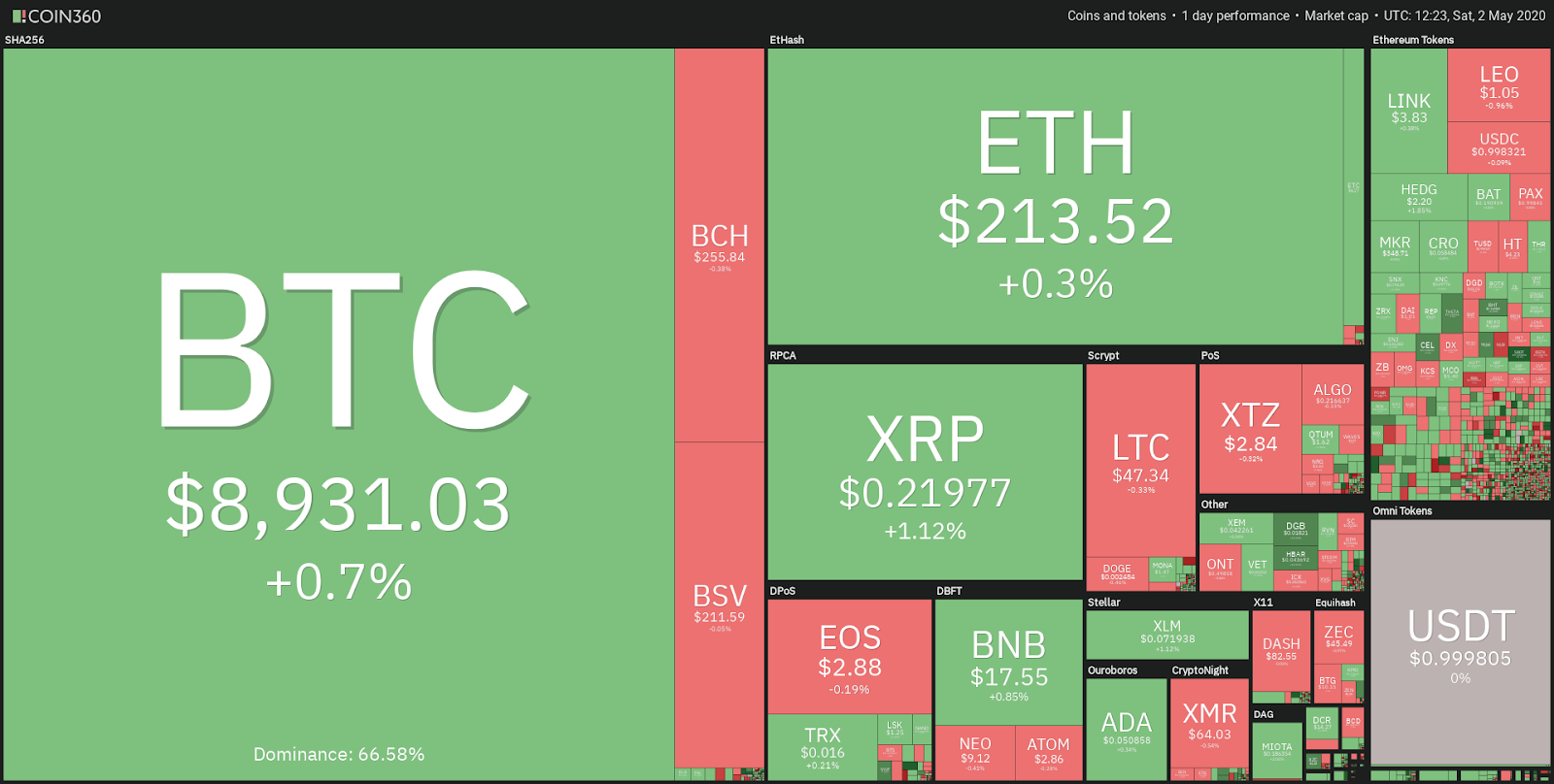 Daily performance of the crypto market. Source: Coin360
