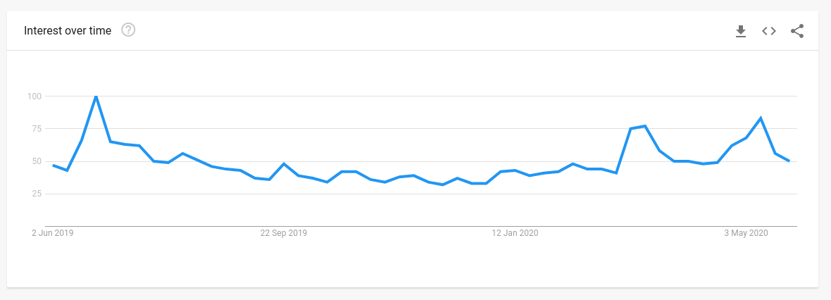 Worldwide Google search interest for