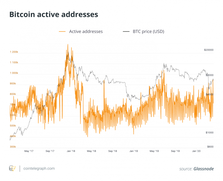 An important Bitcoin price metric shows a decrease in investor fear after halving