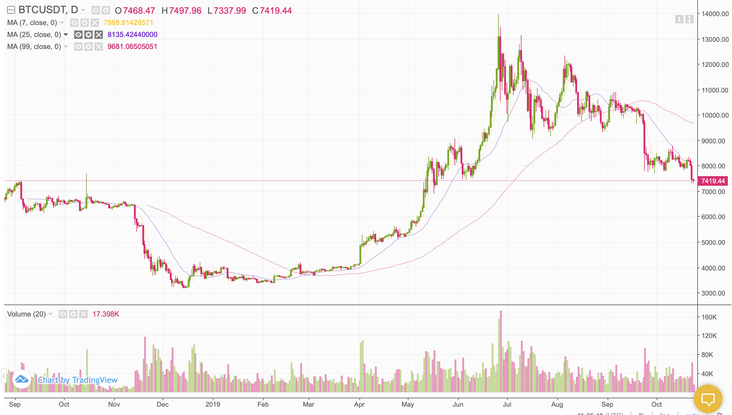 Are $ 10,000 thousand a bullish trap? Why Bitcoin's price is likely to go down now