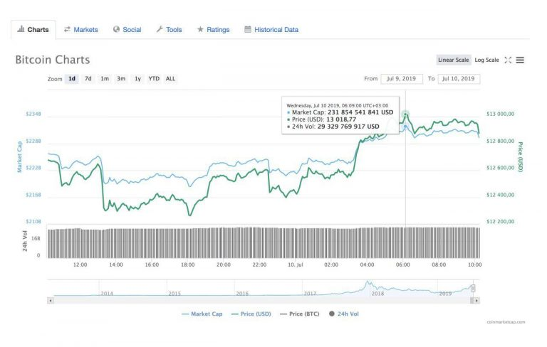 Bitcoin price is being corrected, but bullish investors seem determined to regain the $ 9,000 mark