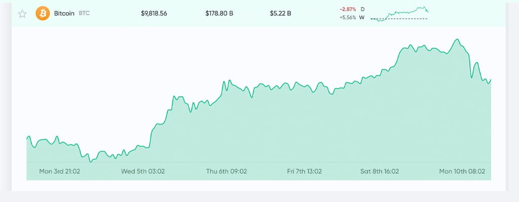 Bitcoin price resistance of $ 9,500 jeopardizes the recovery due to halving the cryptocurrency