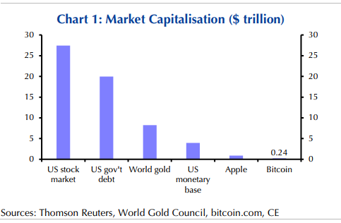 Bitcoin's price is likely to be affected as the United States supplies the economy with trillions.