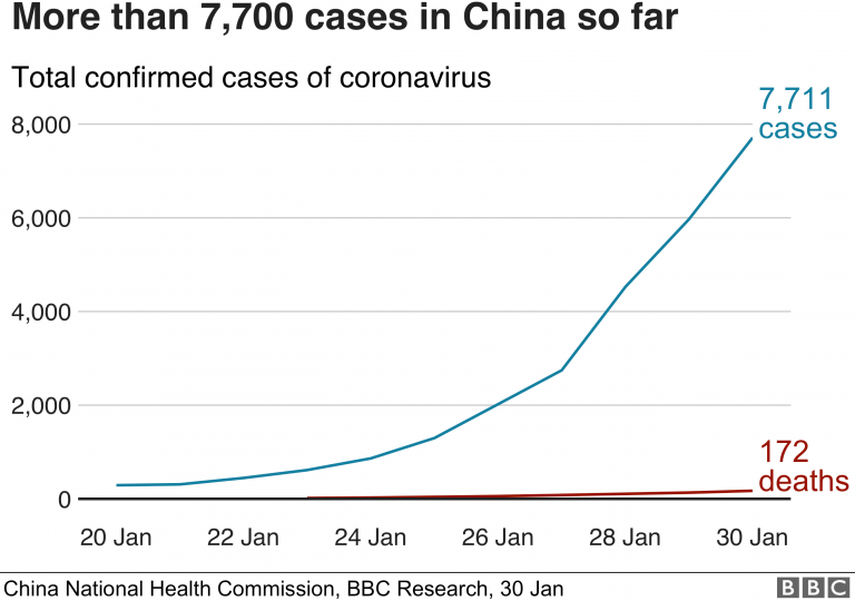 India has a record of new coronavirus cases and their deaths have already surpassed those of China
