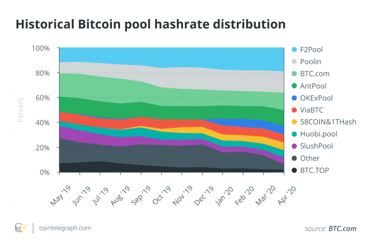 Iran is leaving Rial amid the hyperinflation crisis and the demand for Bitcoin is increasing