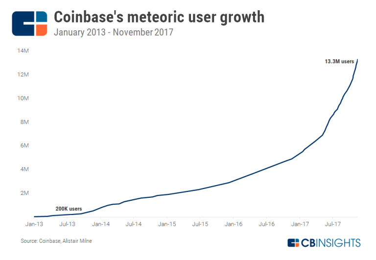 The 100,000-user custodian plans to market $ 13 billion in assets