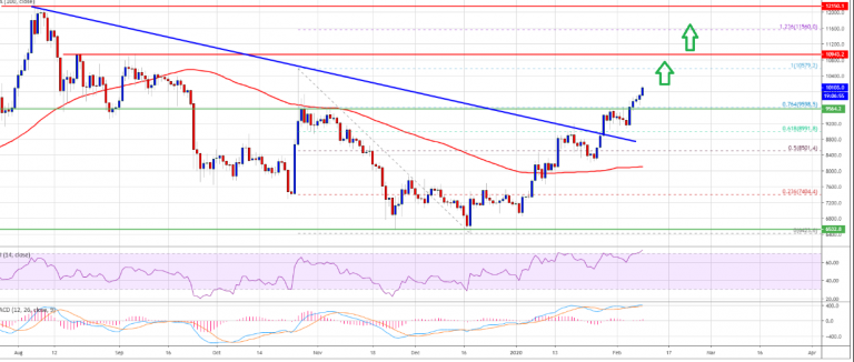 The Bitcoin price rises above the important USD 9,200 resistance level