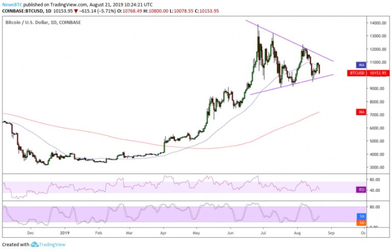 The fractal chart of Bitcoin prices from 2019 indicates that it would reach $ 14,000 in months