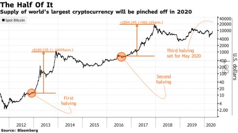 The price of Bitcoin exceeds $ 9.4 thousand and the target points to the five digits