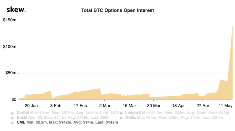 The record for CME BTC's open positions shows that institutional investors are optimistic about the Bitcoin price