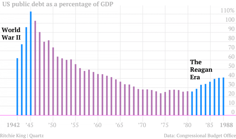 What people don't understand about government debt (USA). Yes, what you believe is wrong