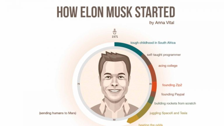 Who's Elon Musk? Biography, age and assets of the entrepreneur Tesla and SpaceX