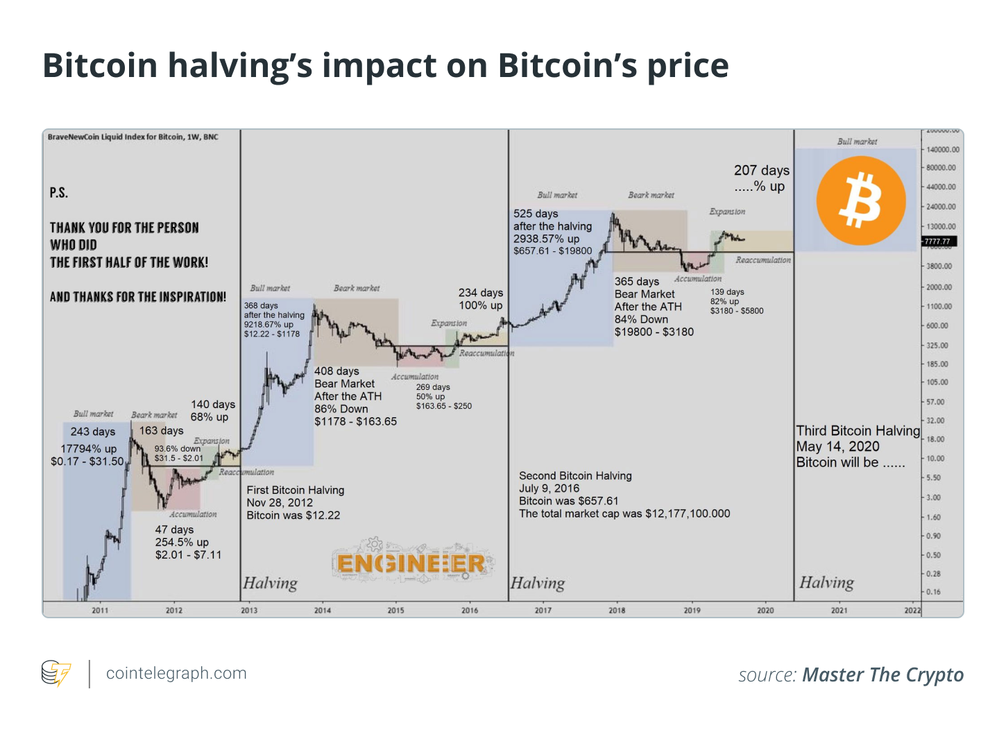 Why am I cynical about Bitcoin halving?