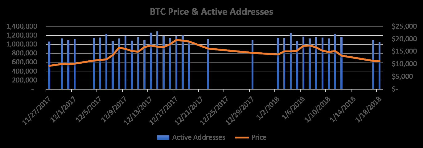 Days with more than 1,040,244 active addresses and Bitcoin prices