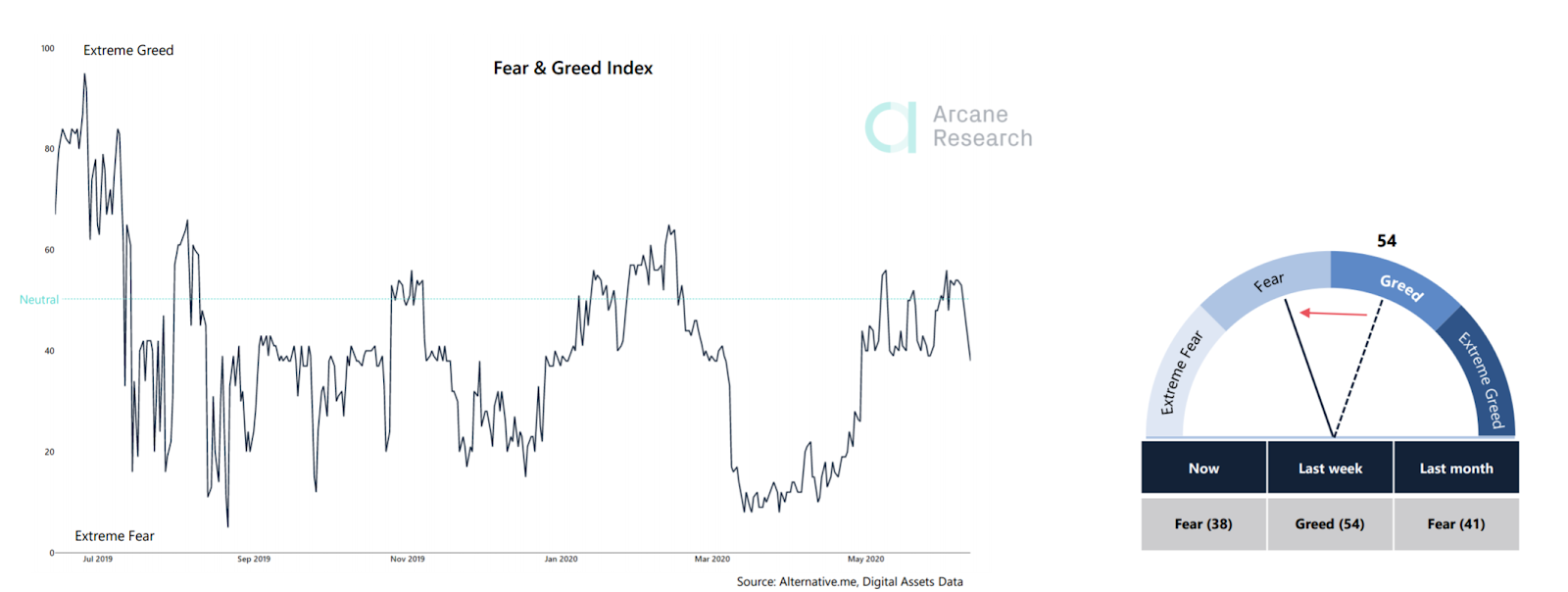 The Fear and Greed Index in all markets is in fear