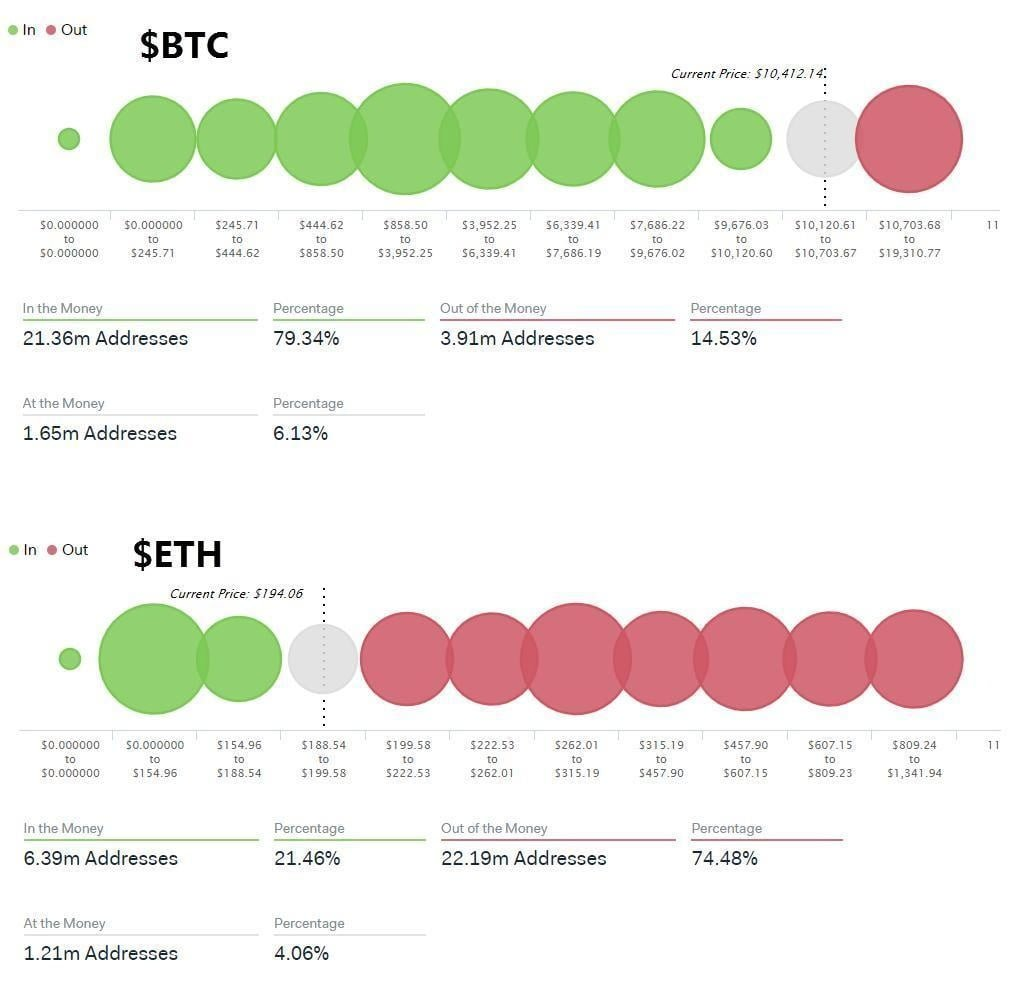 79% of the Bitcoin available on the market have a certain benefit
