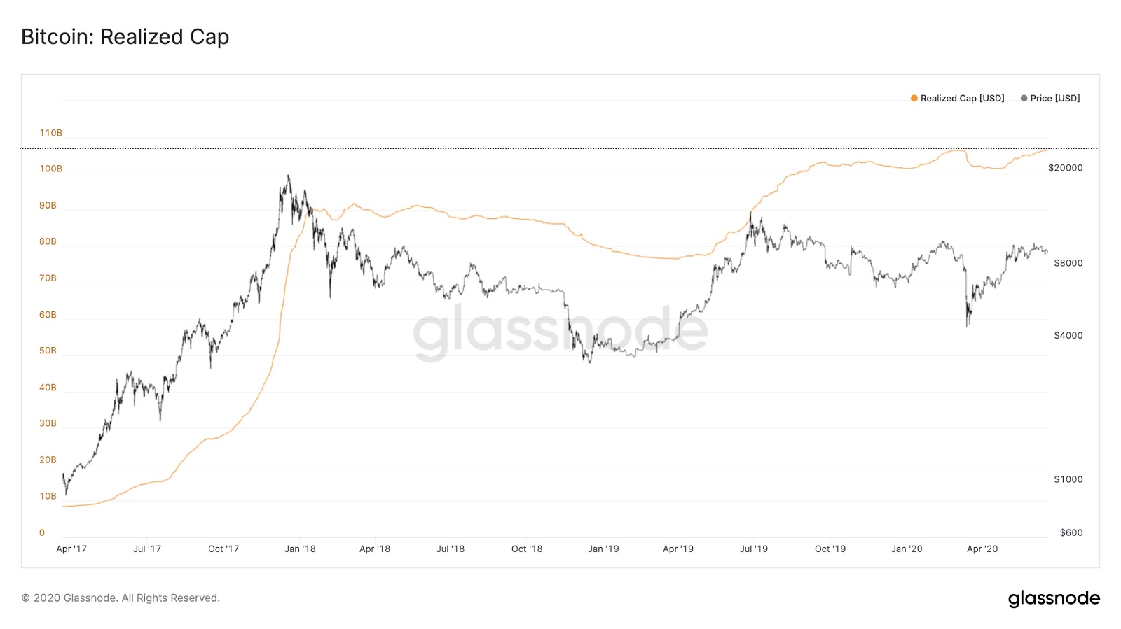 The realized capitalization of Bitcoin reaches a new level. Source: Glassnode