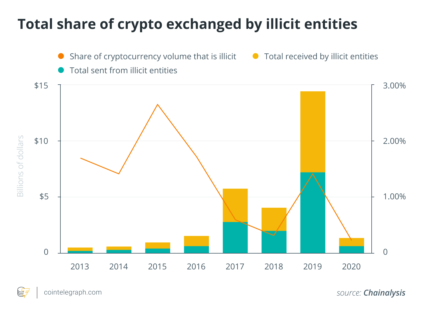 Total share of crypto exchanged by illegal entities