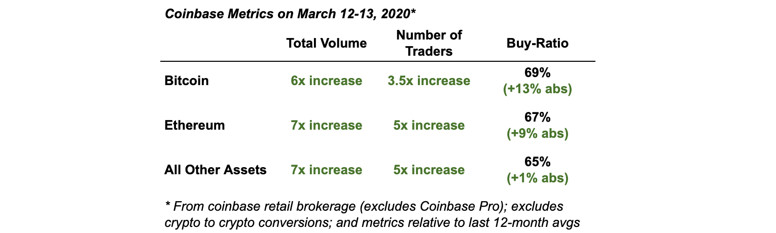 Coinbase saw high demand in March
