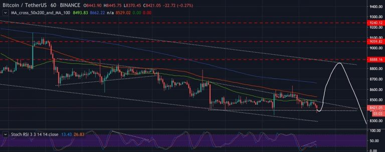 Bitcoin price is recovering from the $ 8,800 support, showing traders continue to buy with every drop