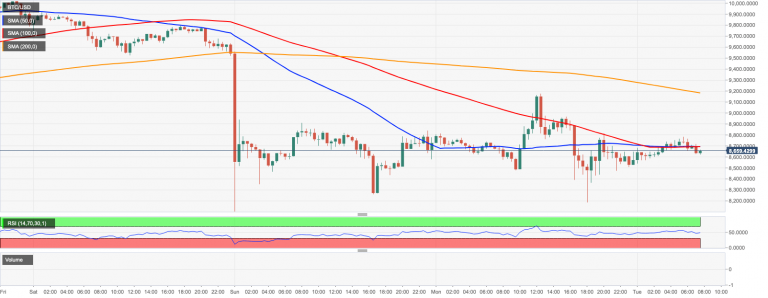 Bitcoin's market momentum changes after halving