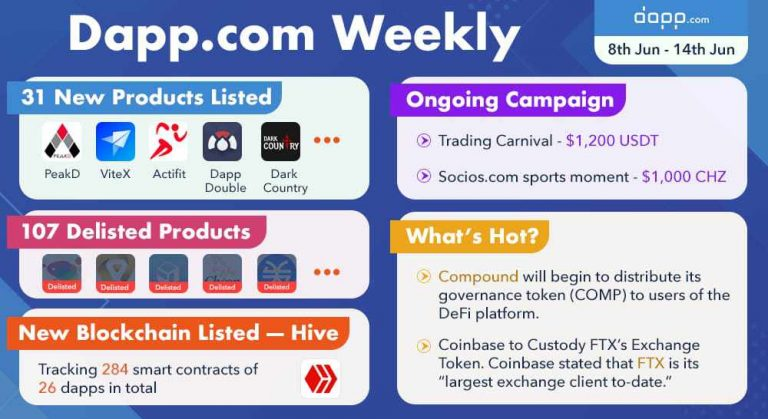 Compound's new token tops the DeFi leaderboard on day one