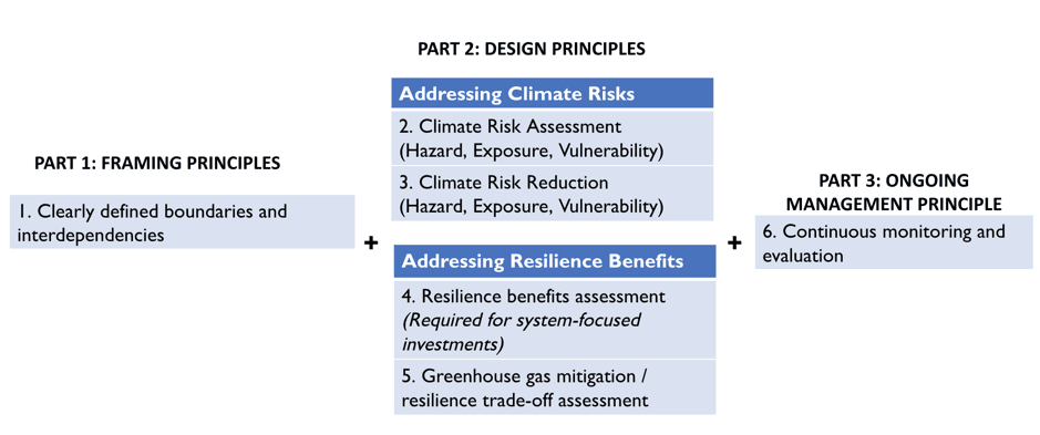How to get from resilience to resilience