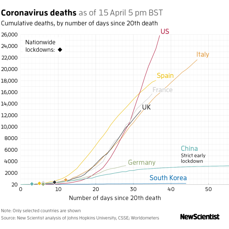 In the United States, nearly 600 healthcare workers have died since the coronavirus epidemic began