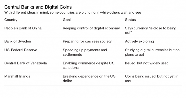 Know which countries could emulate Venezuela in creating their own digital currency