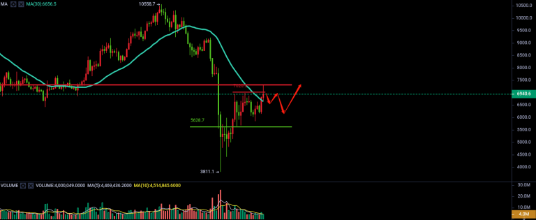 Last time this happened, BTC earned $ 4,000