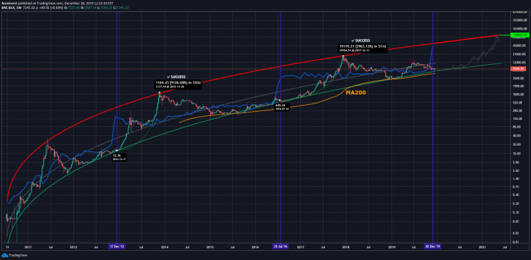 The cryptocurrency analyst publishes an indicator of the stock-to-flow model for a bullish rise in the BTC