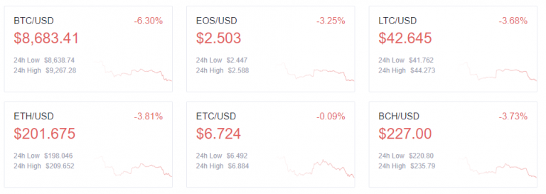 The volatility of Ethereum falls below that of Bitcoin for the first time in history