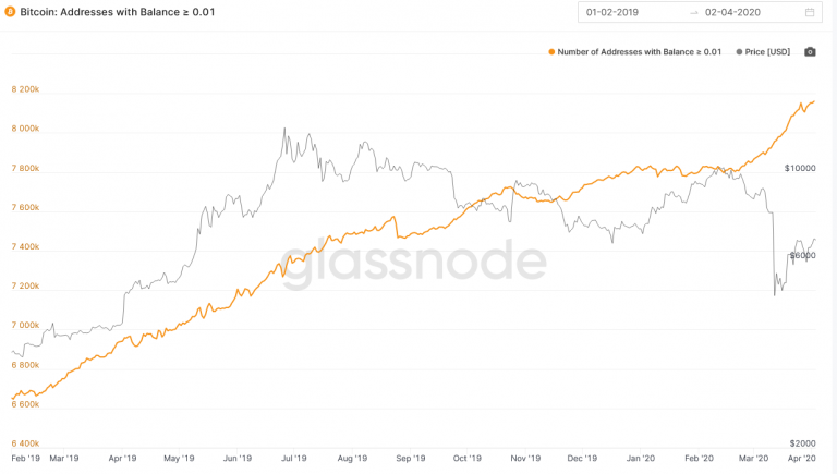 These two Bitcoin chain metrics indicate that the decline has ended after halving