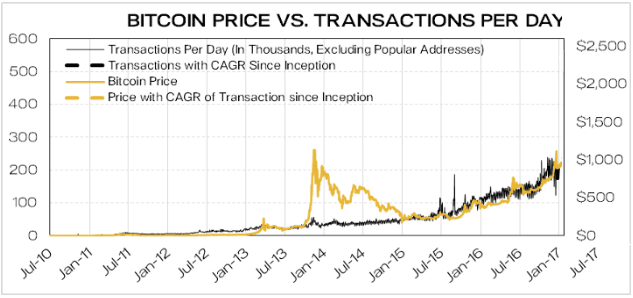 """Will Bitcoin's price reach $ 75,000 in """"a few weeks""""? The recovery repeats the upward trend of 700% in 2013"""