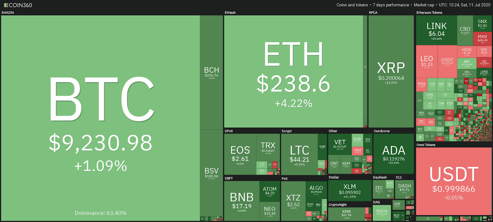 Market performance of cryptocurrencies in the past 7 days