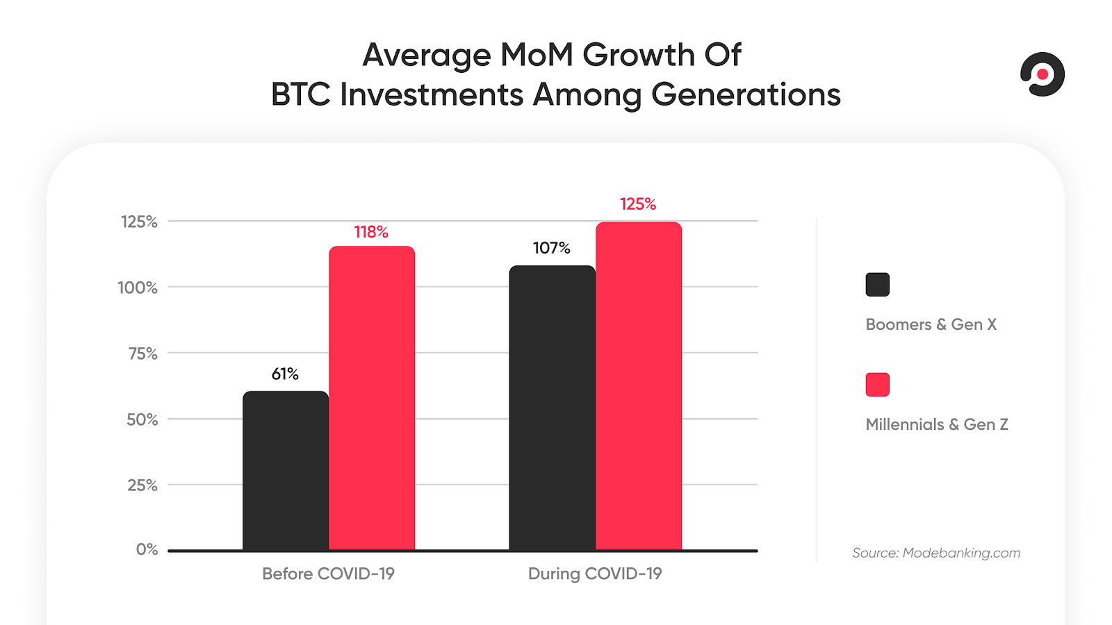 The investment gap between the generations closes